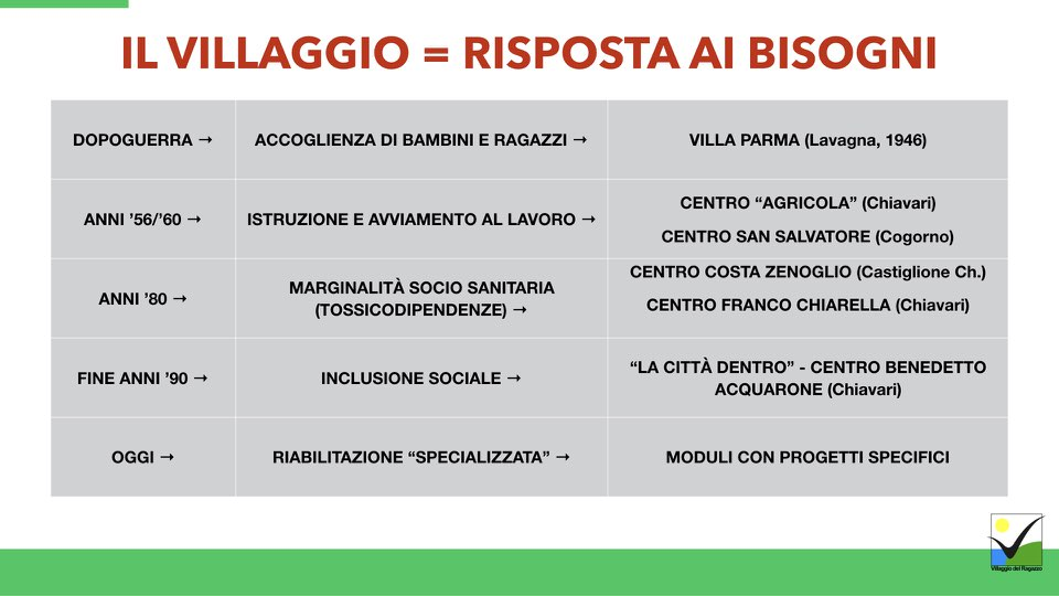 Villaggio del Ragazzo - Presentazione Ricomincio da te - Area Disabili.003