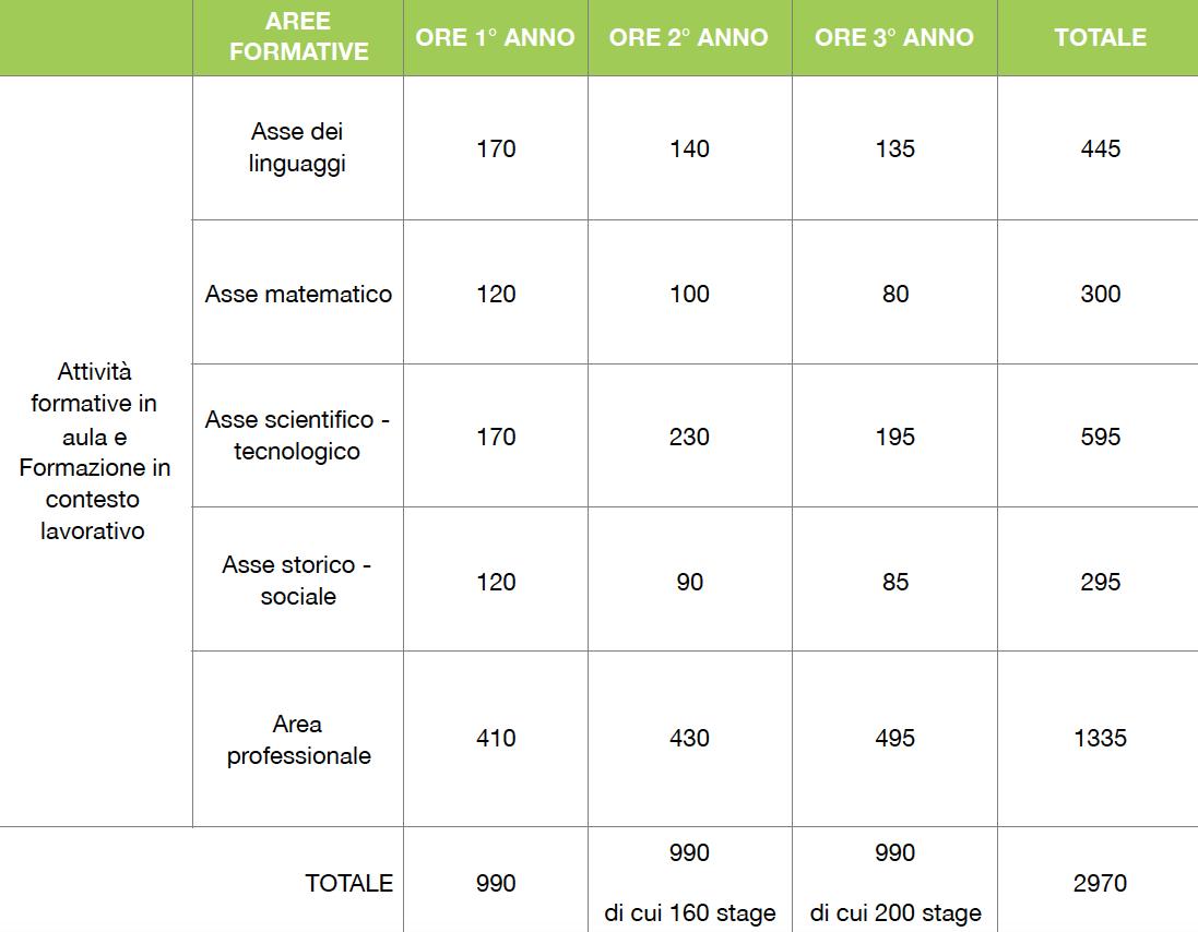 Schema orario Corsi Formazione Professionale IeFP Villaggio del Ragazzo